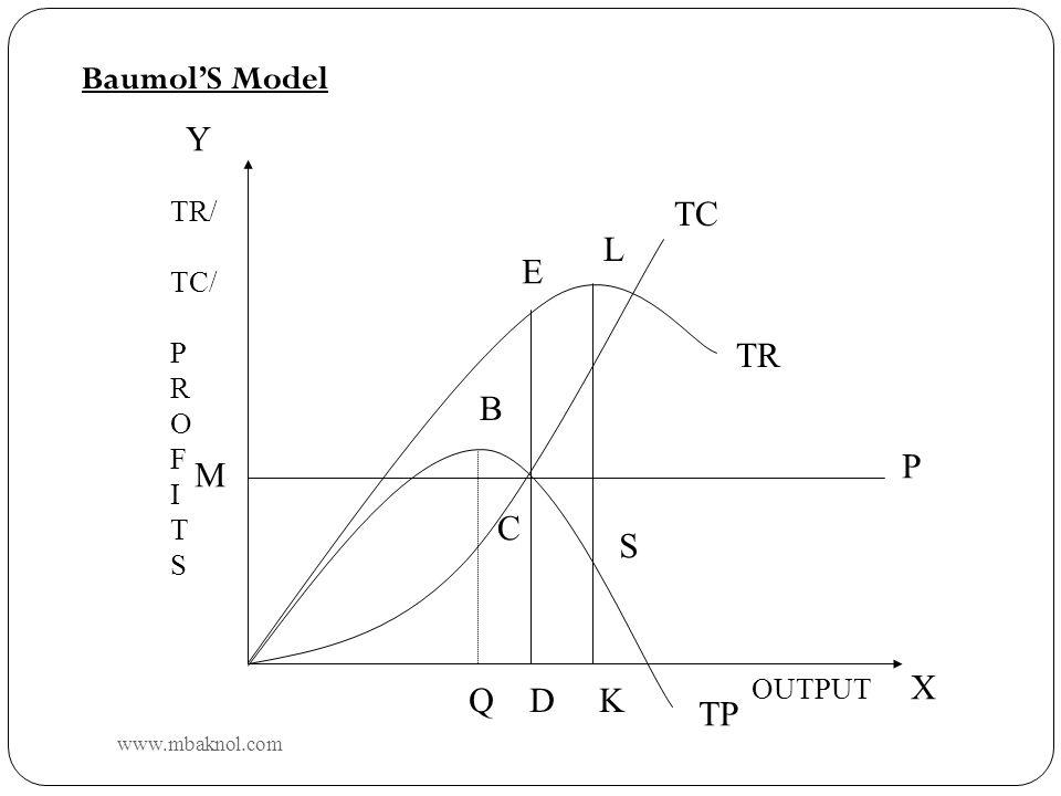 Baumol'S Model Y TC L E TR B P M C S X Q D K TP TR/ TC/ P R O F I T S