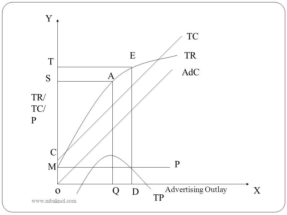 o Y TC E TR T AdC A S TR/ TC/ P C P M Q D X TP Advertising Outlay