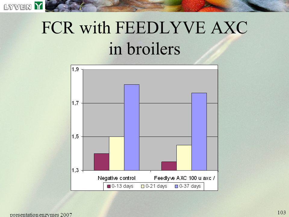 FCR with FEEDLYVE AXC in broilers