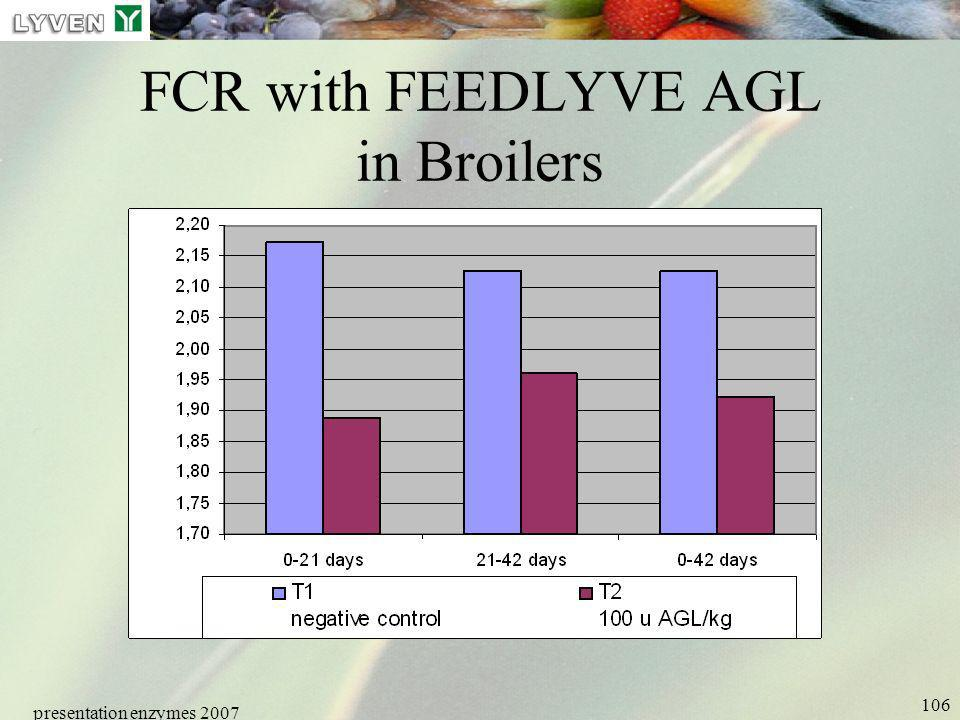 FCR with FEEDLYVE AGL in Broilers