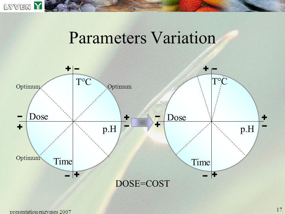 - - - - - - - - Parameters Variation + + T°C T°C Dose Dose + + + + p.H