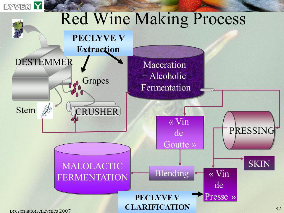 Red Wine Making Process