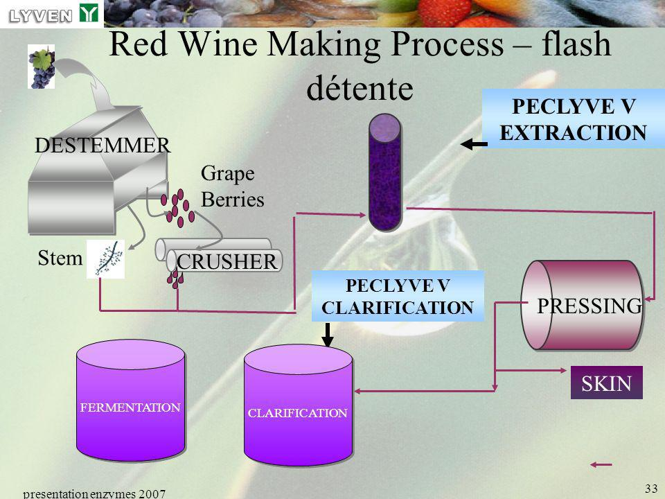 Red Wine Making Process – flash détente