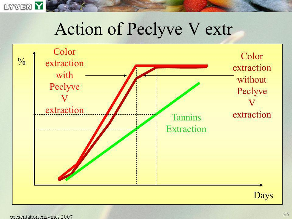 Action of Peclyve V extr