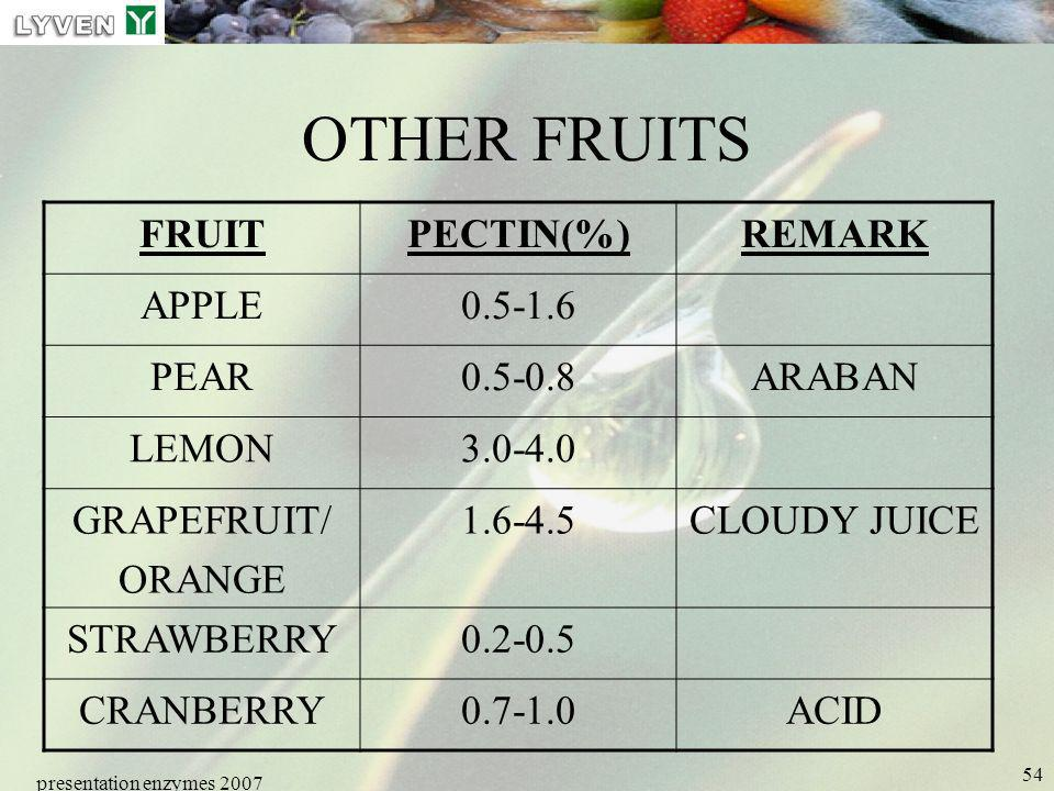 OTHER FRUITS FRUIT PECTIN(%) REMARK APPLE 0.5-1.6 PEAR 0.5-0.8 ARABAN