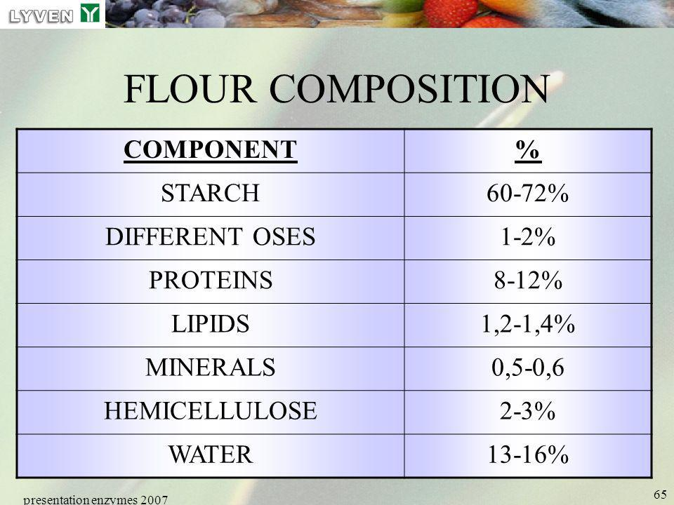 FLOUR COMPOSITION COMPONENT % STARCH 60-72% DIFFERENT OSES 1-2%