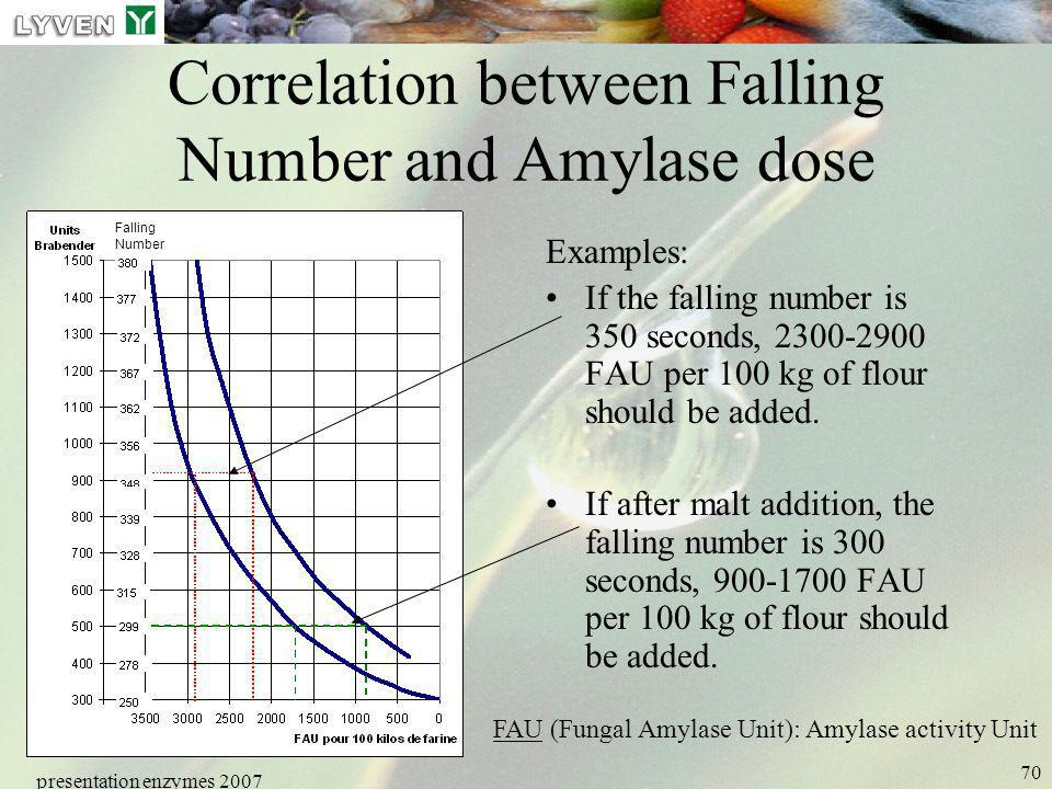 Correlation between Falling Number and Amylase dose