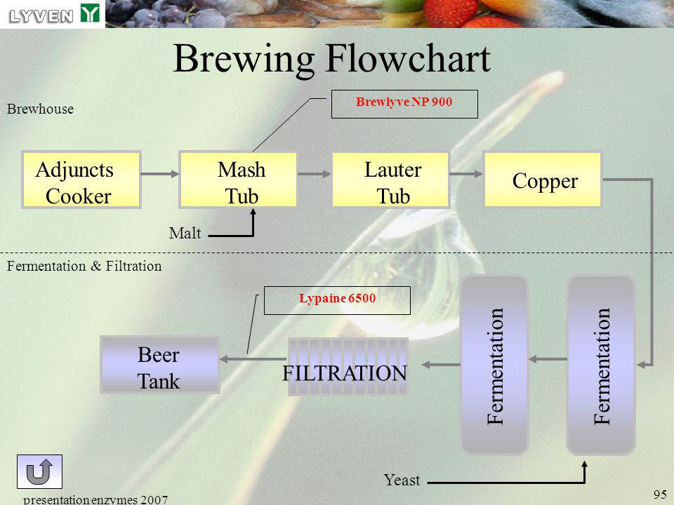Brewing Flowchart Adjuncts Cooker Mash Tub Lauter Tub Copper Beer Tank