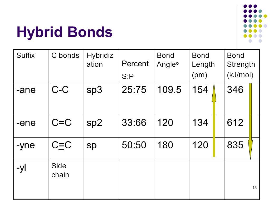 Hybrid Bonds Percent S:P -ane C-C sp3 25:75 109.5 154 346 -ene C=C sp2