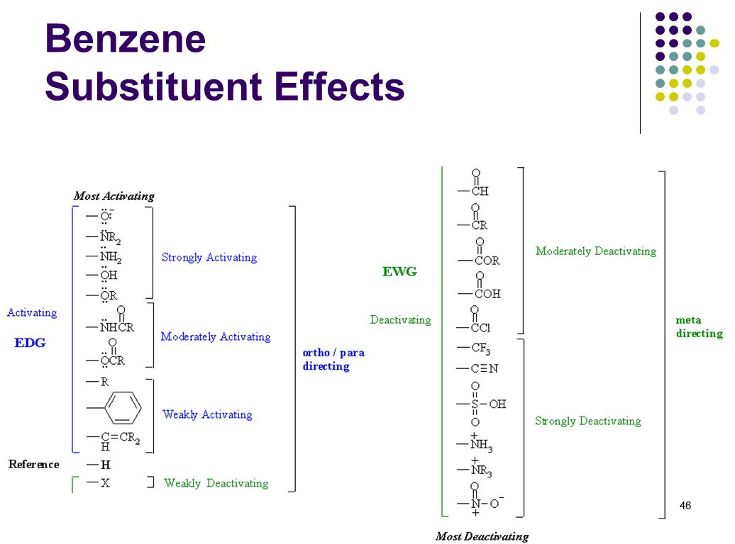 Benzene Substituent Effects