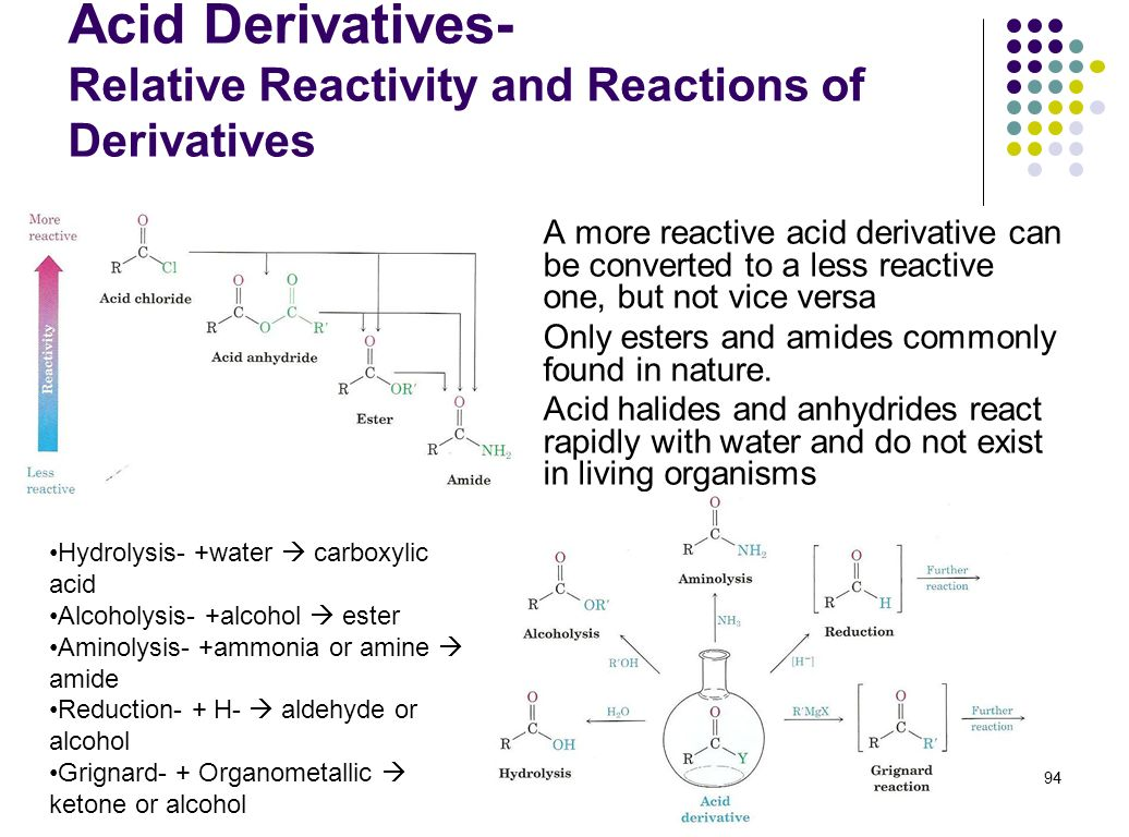 Acid Derivatives- Relative Reactivity and Reactions of Derivatives
