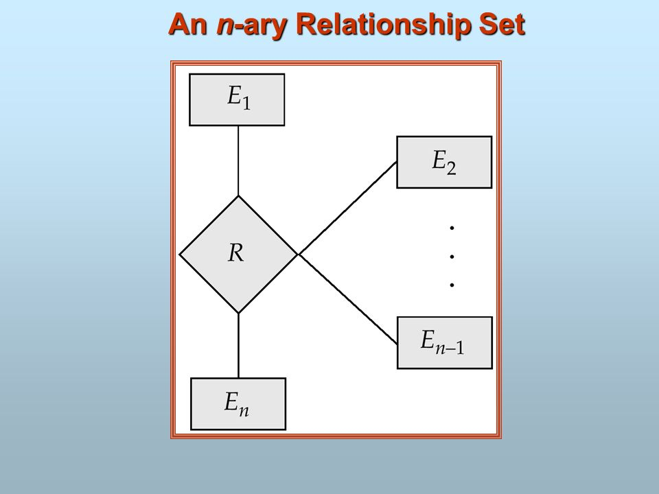 An n-ary Relationship Set