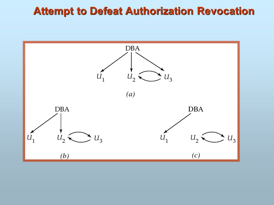 Attempt to Defeat Authorization Revocation