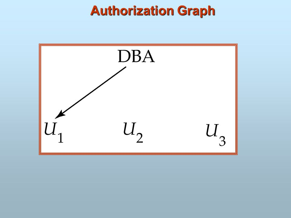Authorization Graph