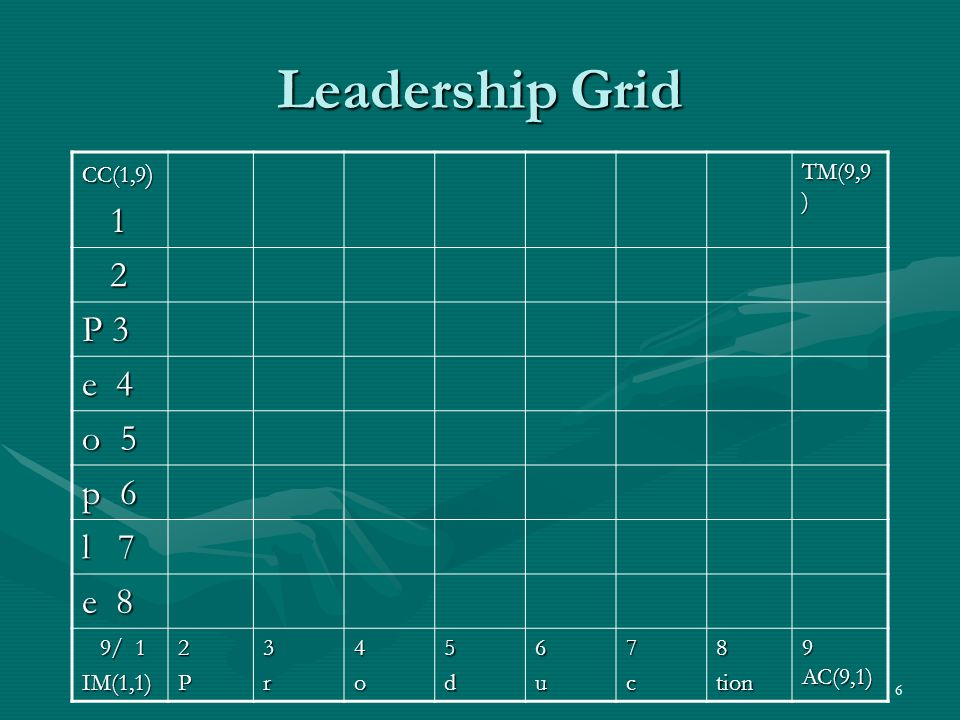 Leadership Grid 1 2 P 3 e 4 o 5 p 6 l 7 e 8 CC(1,9) TM(9,9) 9/ 1