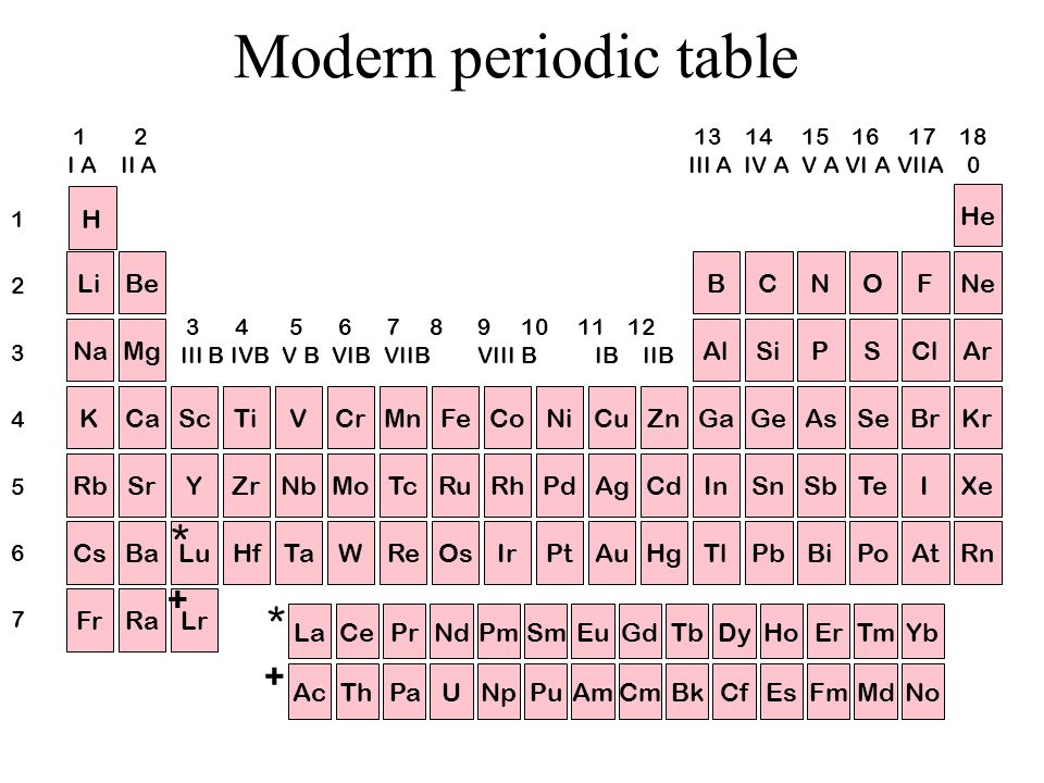 Modern periodic table * * + + H He Li Be B C N O F Ne Na Mg Al Si P S