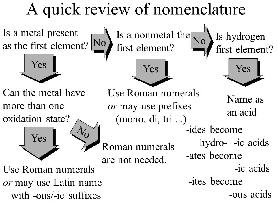 A quick review of nomenclature
