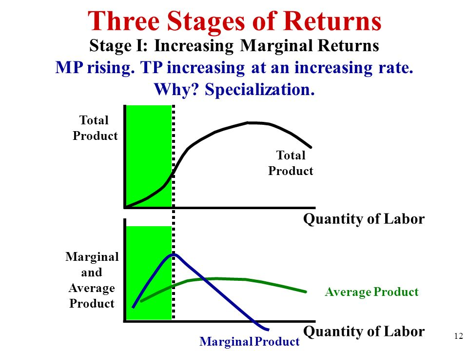 Three Stages of Returns