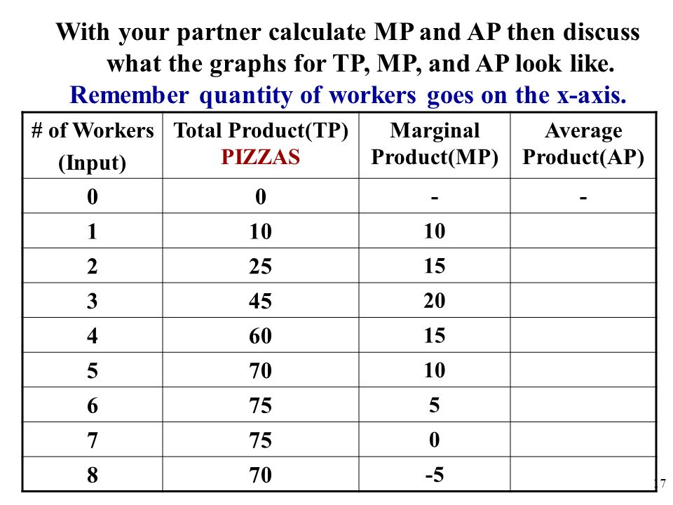Remember quantity of workers goes on the x-axis.