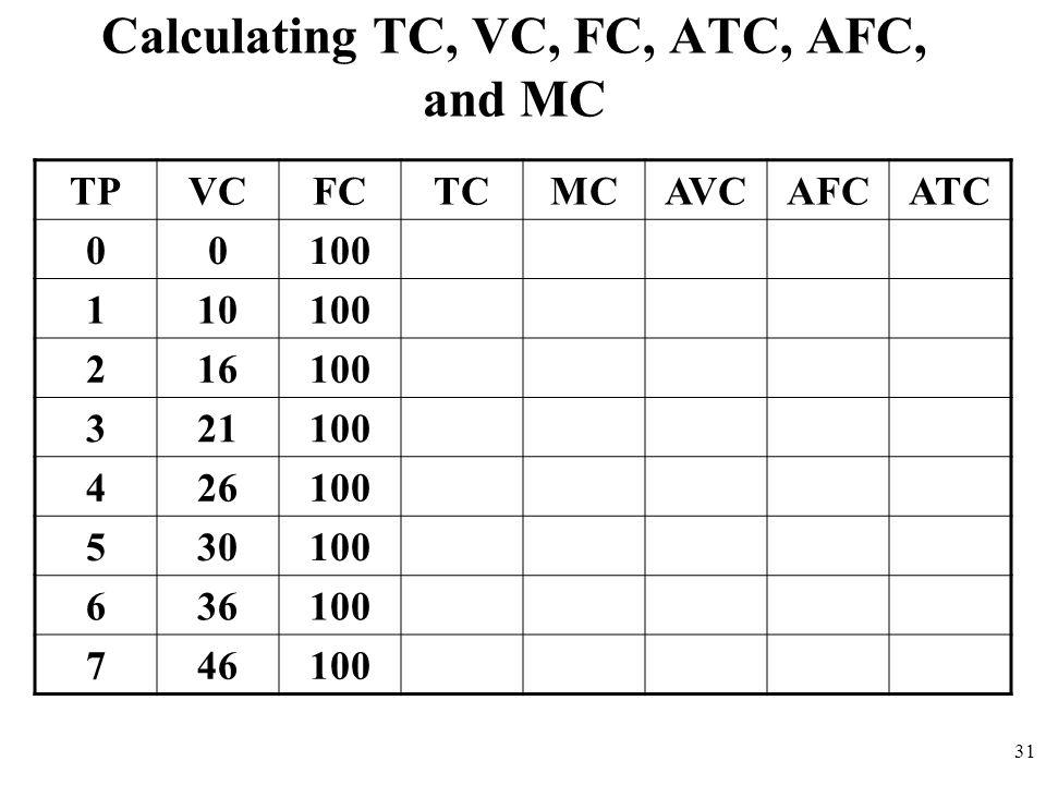Calculating TC, VC, FC, ATC, AFC, and MC
