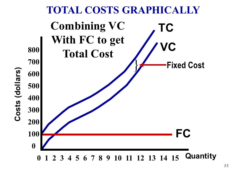 TOTAL COSTS GRAPHICALLY
