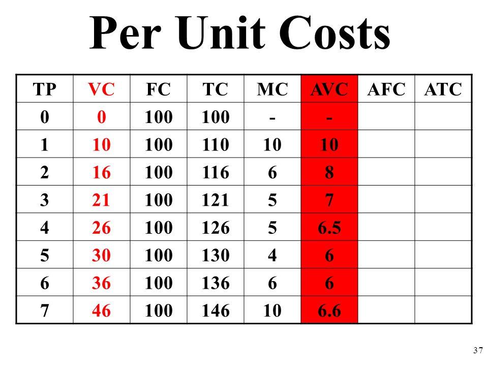 Per Unit Costs TP VC FC TC MC AVC AFC ATC 100 - 1 10 110 2 16 116 6 8