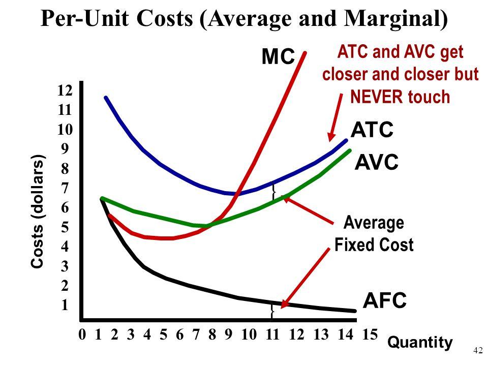 Per-Unit Costs (Average and Marginal)