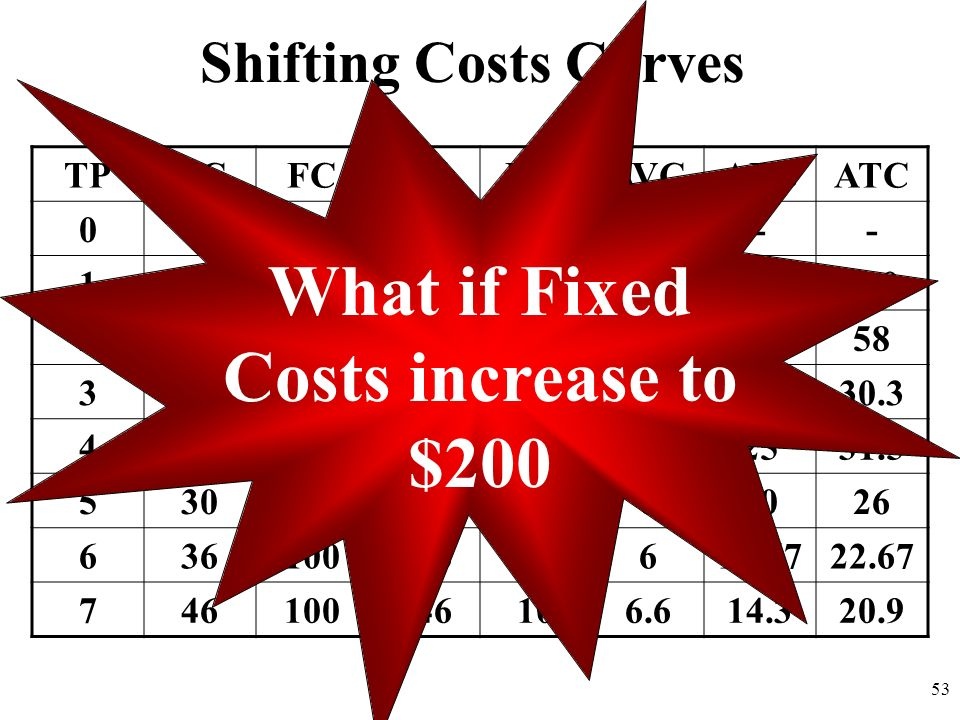 What if Fixed Costs increase to $200