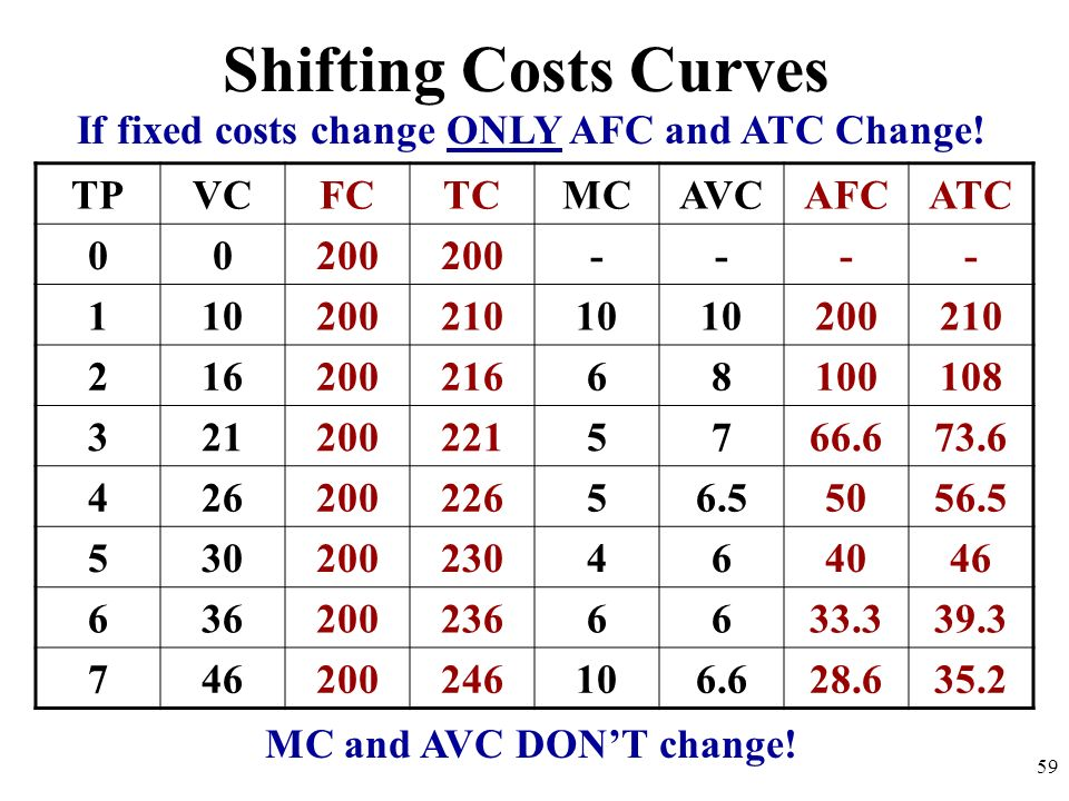 If fixed costs change ONLY AFC and ATC Change!