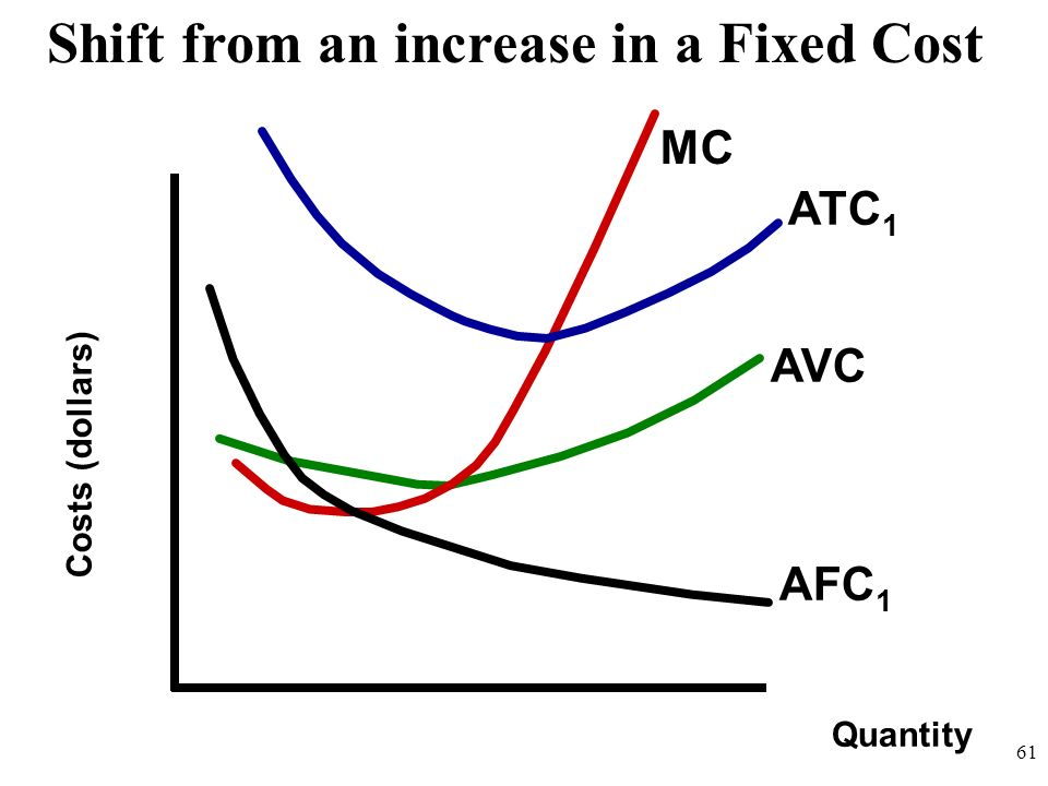 Shift from an increase in a Fixed Cost