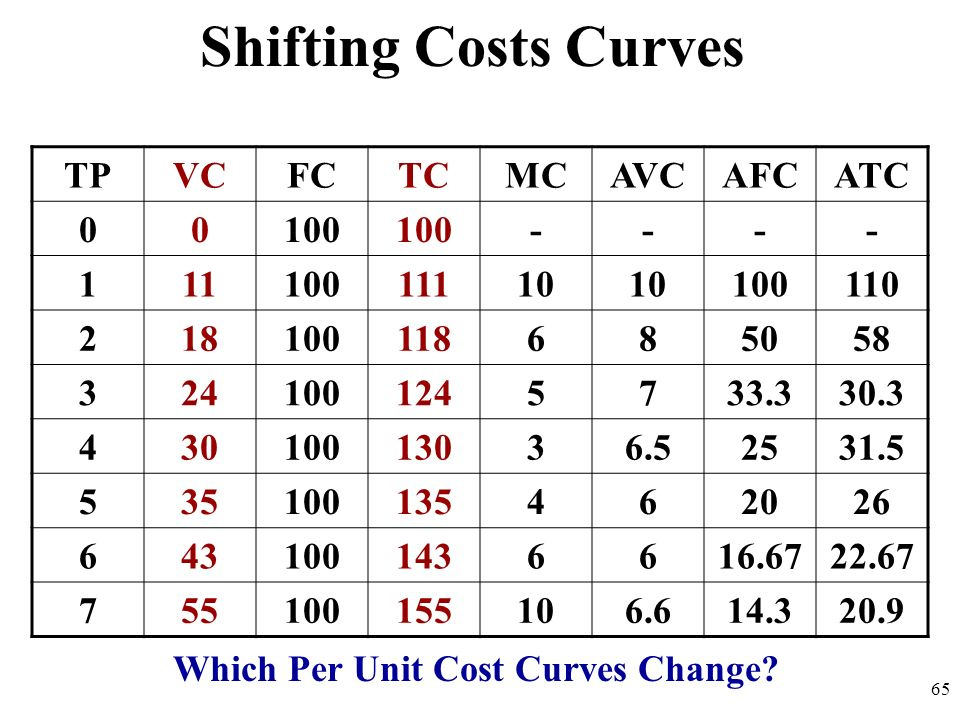 Which Per Unit Cost Curves Change