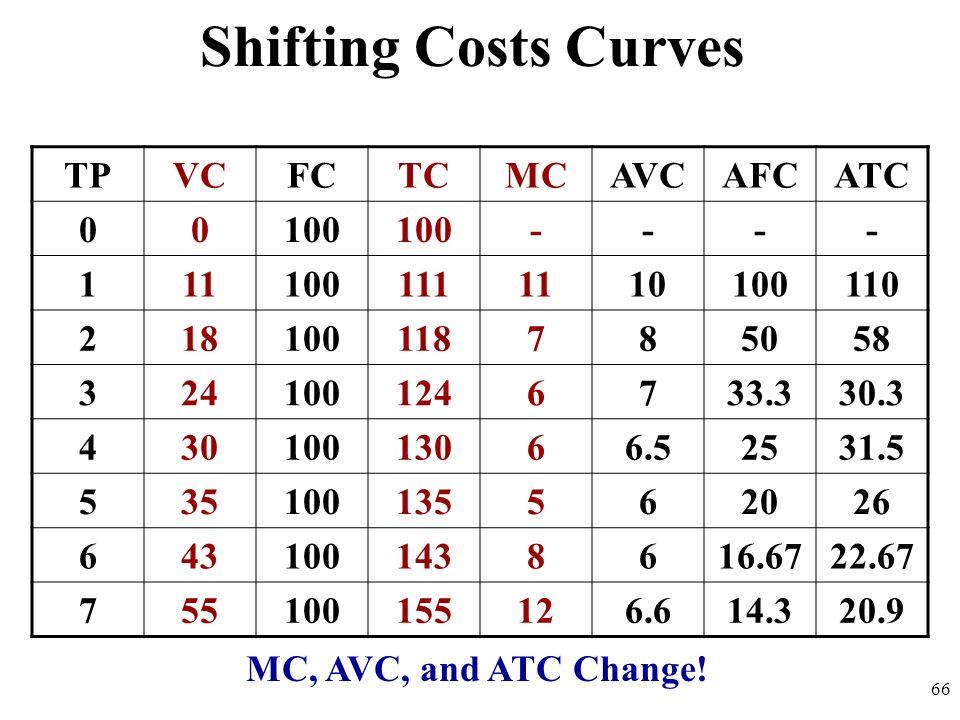 Shifting Costs Curves TP VC FC TC MC AVC AFC ATC 100 - 1 11 111 10 110