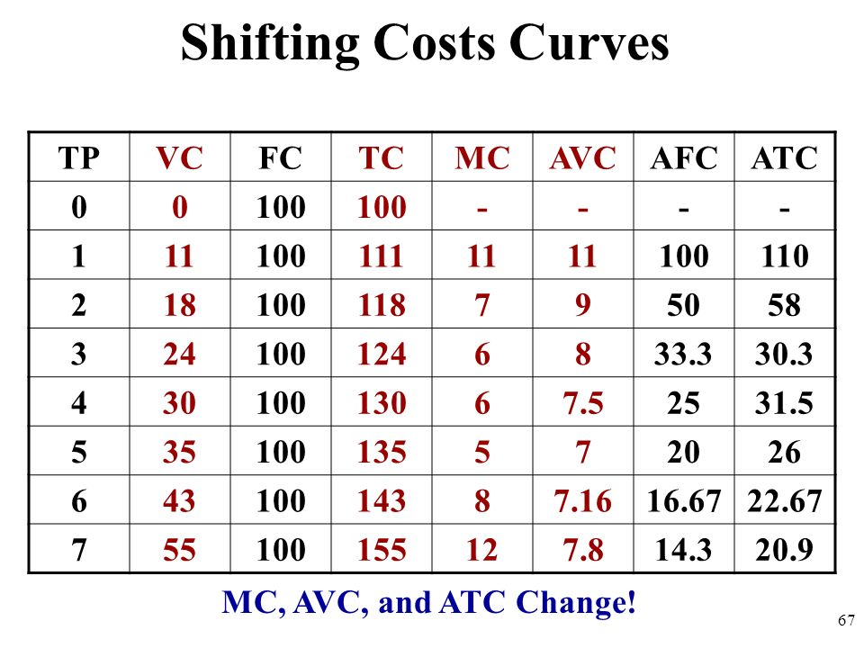 Shifting Costs Curves TP VC FC TC MC AVC AFC ATC 100 - 1 11 111 110 2