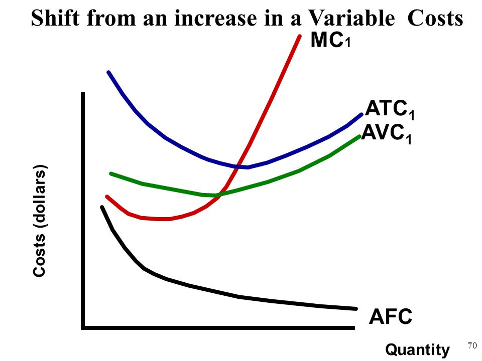 Shift from an increase in a Variable Costs