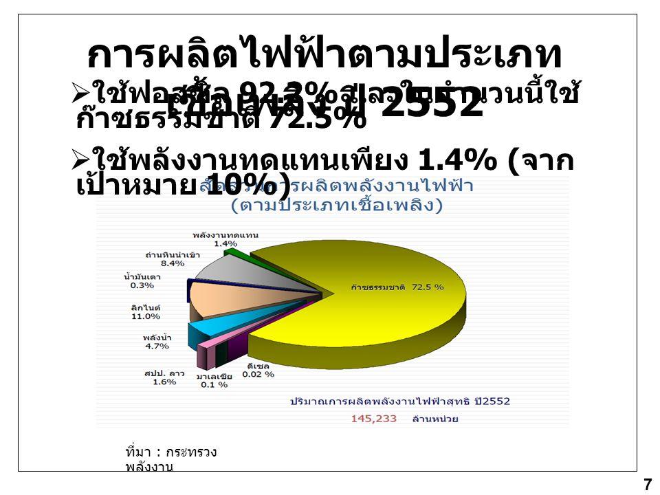 การผลิตไฟฟ้าตามประเภทเชื้อเพลิง ปี 2552