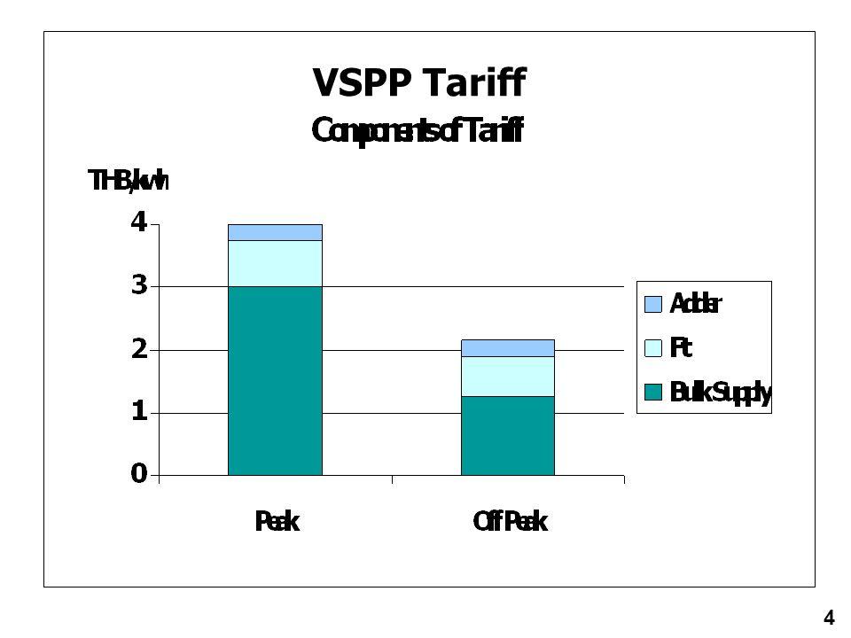 VSPP Tariff 4
