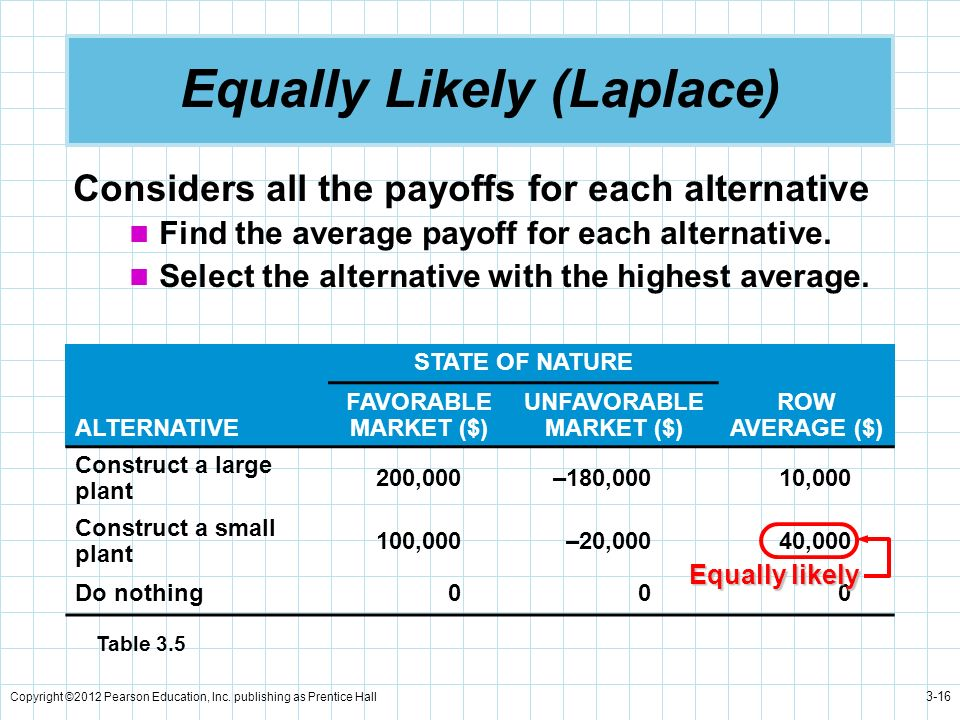 Equally Likely (Laplace)