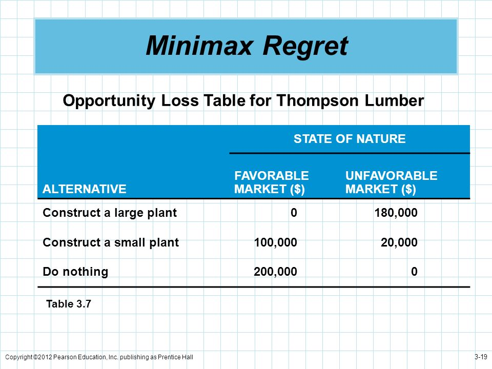 Minimax Regret Opportunity Loss Table for Thompson Lumber