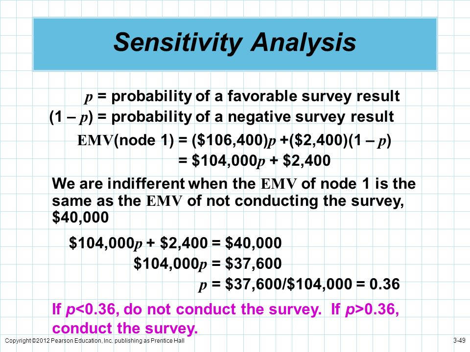 Sensitivity Analysis p = probability of a favorable survey result
