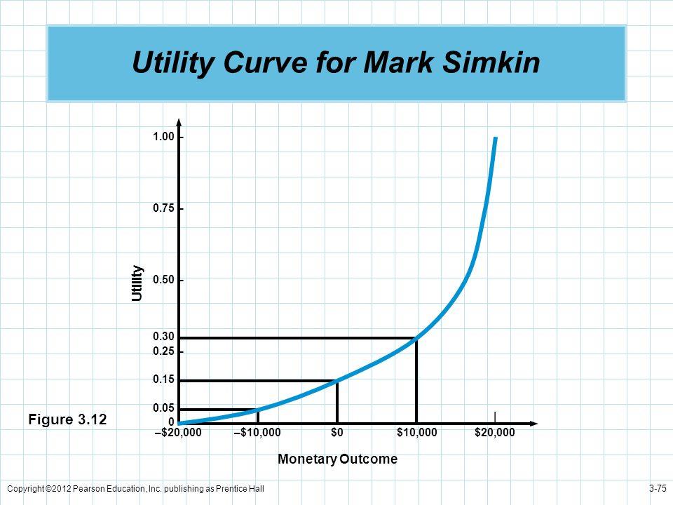 Utility Curve for Mark Simkin