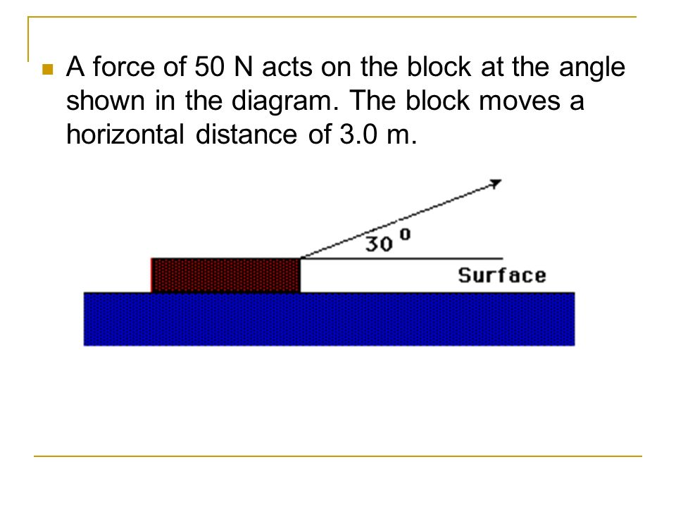 A force of 50 N acts on the block at the angle shown in the diagram
