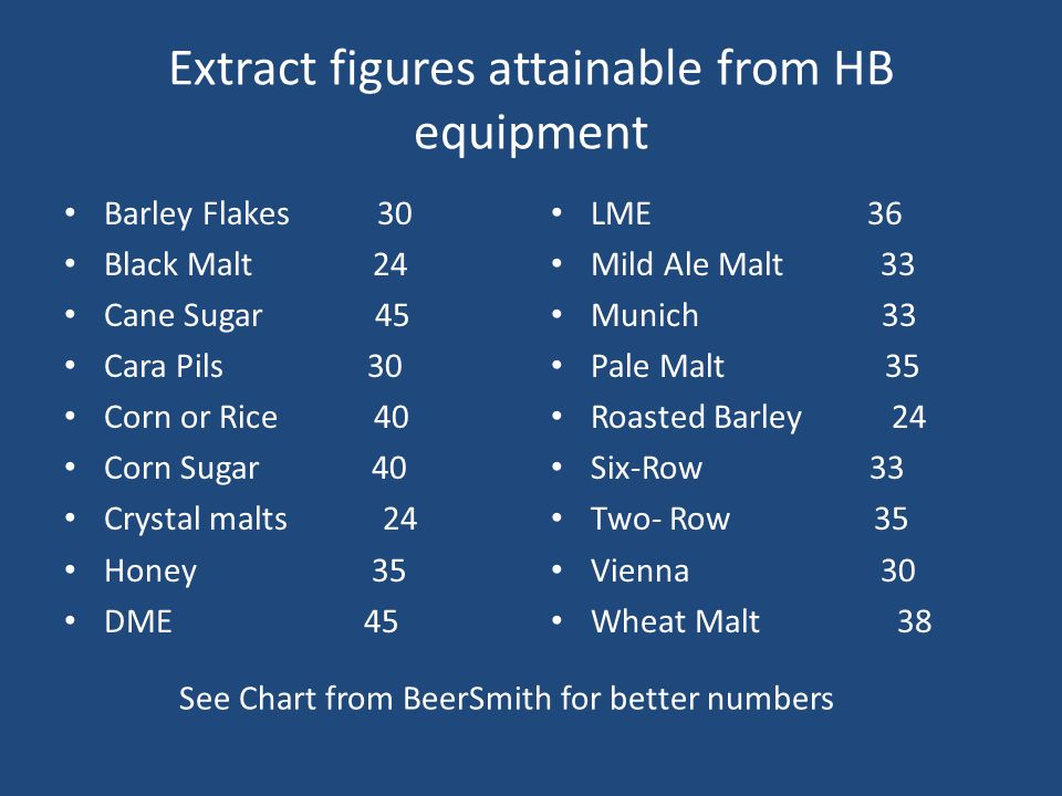 Extract figures attainable from HB equipment