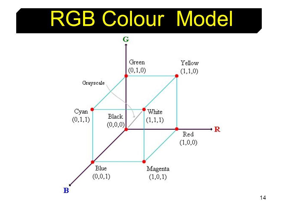 RGB Colour Model