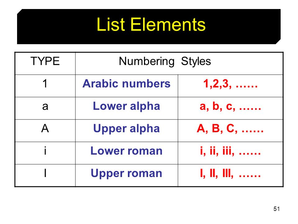 List Elements TYPE Numbering Styles 1 Arabic numbers 1,2,3, …… a