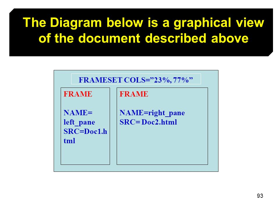 The Diagram below is a graphical view of the document described above