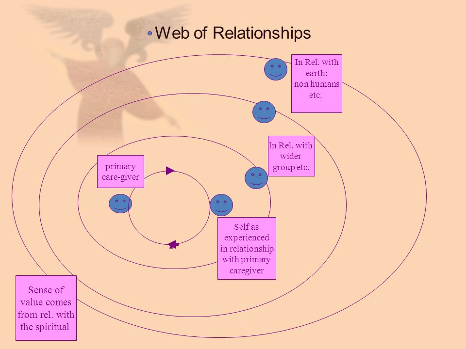 Web of Relationships Sense of value comes from rel. with the spiritual