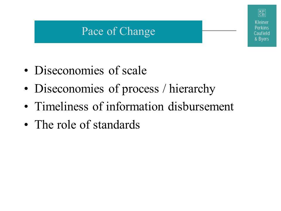 Diseconomies of process / hierarchy