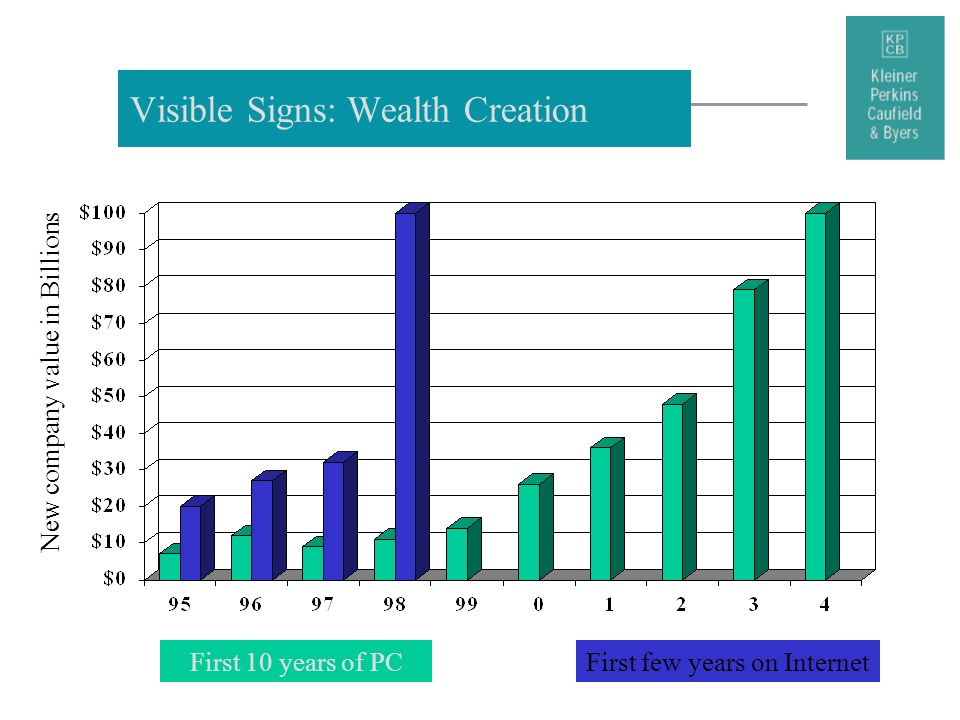 Visible Signs: Wealth Creation