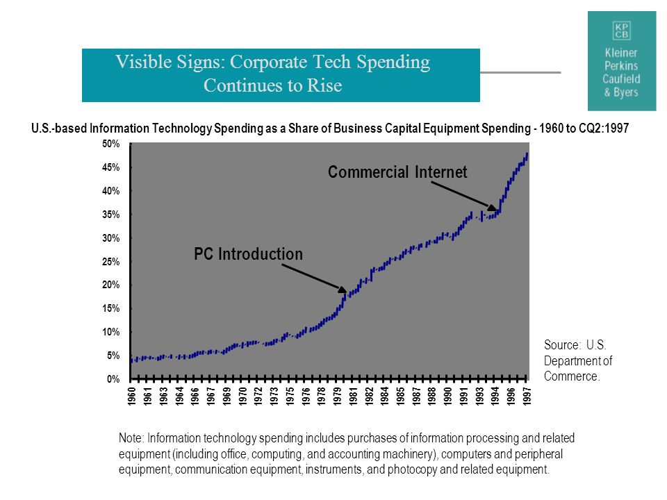 Visible Signs: Corporate Tech Spending Continues to Rise