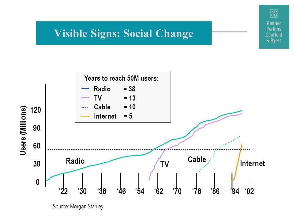 Visible Signs: Social Change